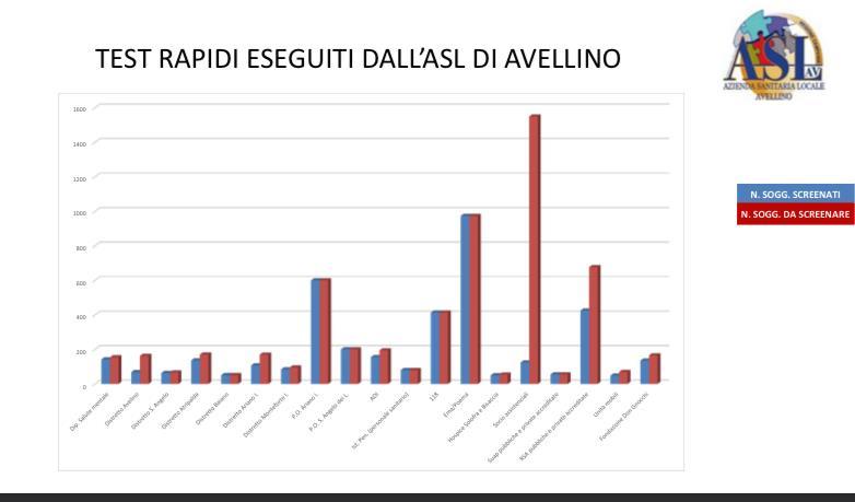Grafico del Piano di screening su scala provinciale'ASL di Avellino