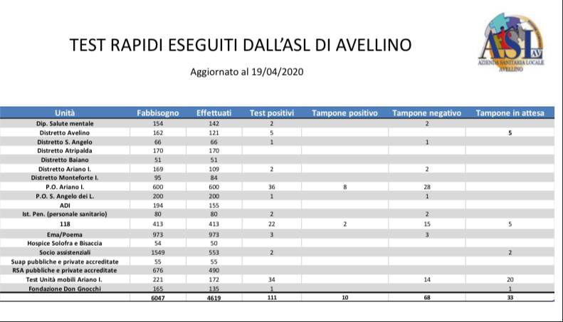 Test rapidi effettuati dall'ASL di Avellino