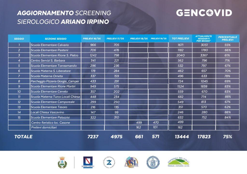 Aggiornamento screening sulla popolazione di Ariano Irpino