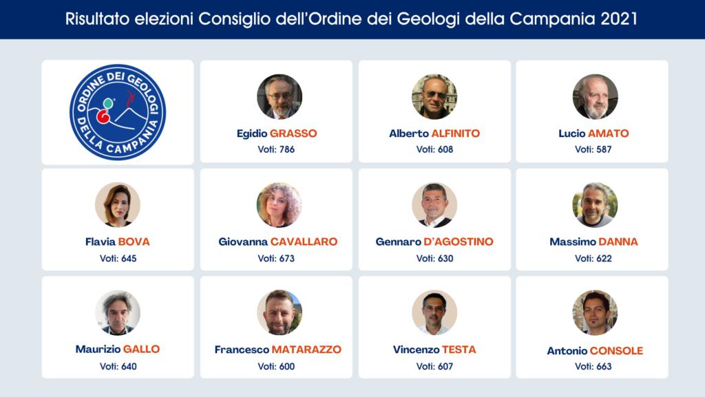 'Ordine dei Geologi della Campania